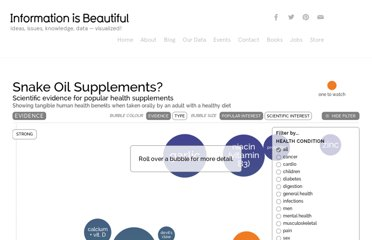http://www.informationisbeautiful.net/play/snake-oil-supplements/