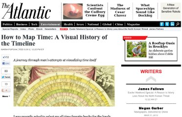 http://www.theatlantic.com/entertainment/archive/2012/02/how-to-map-time-a-visual-history-of-the-timeline/252825/