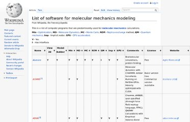 http://en.wikipedia.org/wiki/List_of_software_for_molecular_mechanics_modeling