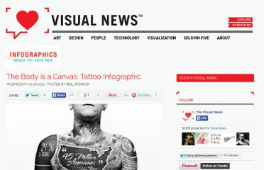 http://www.visualnews.com/2012/02/08/the-body-is-a-canvas-tattoo-infographic/