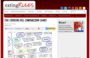 http://www.eatingrules.com/2012/02/cooking-oil-comparison-chart/