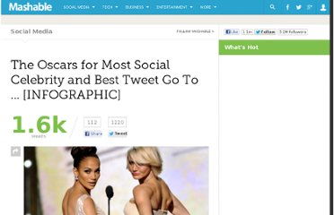 http://mashable.com/2012/02/27/oscars-twitter-stats-mentions-retweets/