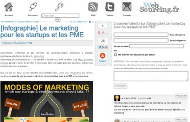 http://blog.websourcing.fr/infographie-marketing-startups-pme/