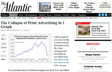 http://www.theatlantic.com/business/archive/2012/02/the-collapse-of-print-advertising-in-1-graph/253736/