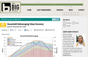 http://www.ritholtz.com/blog/2012/02/household-deleveraging-slows-recovery/