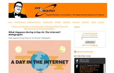 http://www.dr4ward.com/dr4ward/2012/03/what-happens-during-a-day-on-the-internet-infographic.html