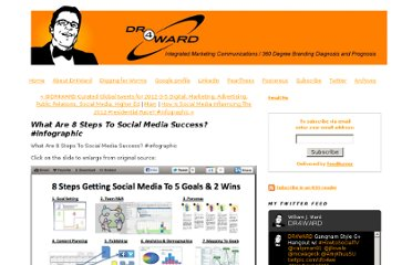 http://www.dr4ward.com/dr4ward/2012/03/what-are-8-steps-to-social-media-success-infographic.html
