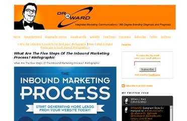 http://www.dr4ward.com/dr4ward/2012/02/what-are-the-five-steps-of-the-inbound-marketing-process-infographic.html