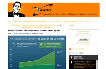 http://www.dr4ward.com/dr4ward/2012/02/what-is-the-most-effective-content-for-marketers-graph.html