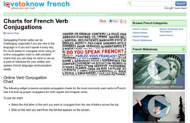 http://french.lovetoknow.com/French_Verb_Conjugation_Chart