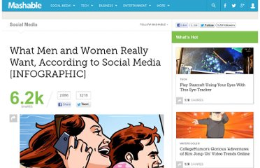 http://mashable.com/2012/03/12/men-women-want-social-media/