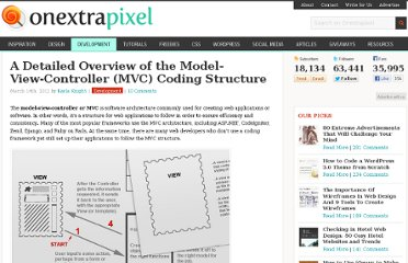 http://www.onextrapixel.com/2012/03/14/a-detailed-overview-of-the-model-view-controller-mvc-coding-structure/