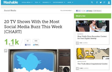 http://mashable.com/2012/03/19/social-media-tv-chart-3-19/