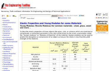 http://www.engineeringtoolbox.com/young-modulus-d_417.html