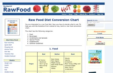 http://www.thebestofrawfood.com/raw-food-diet-conversion-chart.html
