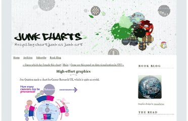 http://junkcharts.typepad.com/junk_charts/2012/03/high-effort-graphics.html