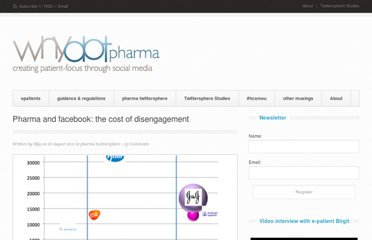 http://www.whydotpharma.com/2011/08/16/pharma-and-facebook-the-costs-of-disengagement/