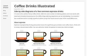 http://lokeshdhakar.com/coffee-drinks-illustrated