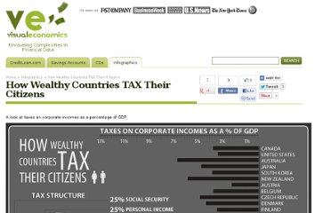 http://visualeconomics.creditloan.com/how-do-wealthy-countries-tax-citizens/