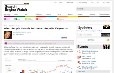 http://searchenginewatch.com/article/2066257/What-People-Search-For-Most-Popular-Keywords