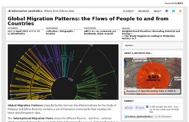 http://infosthetics.com/archives/2012/04/global_migration_patterns_the_flows_of_people_to_and_from_countries.html