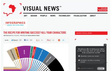 http://www.visualnews.com/2012/04/18/the-recipe-for-writing-success-kill-your-characters/