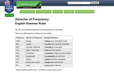 http://www.grammar.cl/Basic/Adverbs_Frequency.htm