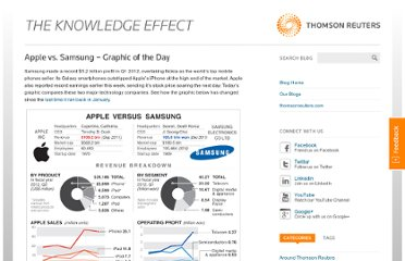 http://blog.thomsonreuters.com/index.php/apple-vs-samsung-graphic-of-the-day/