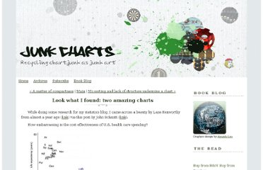 http://junkcharts.typepad.com/junk_charts/2012/05/look-what-i-found-two-amazing-charts.html