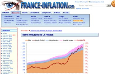 http://france-inflation.com/dette_publique_france_1950.php