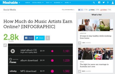 http://mashable.com/2010/04/15/music-artists-earn-online-infographic/