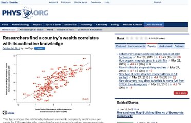 http://phys.org/news/2011-10-country-wealth-knowledge.html