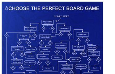 http://www.silveroakcasino.com/blog/how-to-choose-the-perfect-board-game/