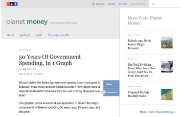 http://www.npr.org/blogs/money/2012/05/14/152671813/50-years-of-government-spending-in-1-graph