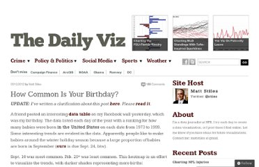 http://thedailyviz.com/2012/05/12/how-common-is-your-birthday/