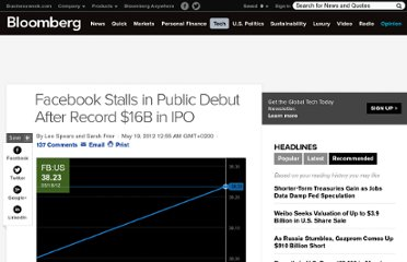 http://www.bloomberg.com/news/2012-05-17/facebook-raises-16-billion-in-biggest-technology-ipo-on-record.html