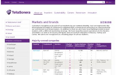 http://www.teliasonera.com/en/about-us/markets-and-brands/