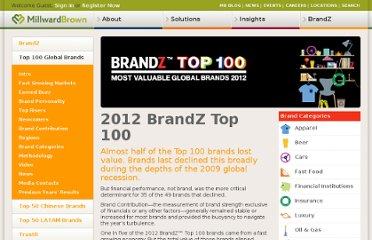 http://www.millwardbrown.com/BrandZ/Top_100_Global_Brands.aspx