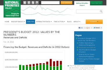 http://nationalpriorities.org/analysis/2011/presidents-budget-fy2012/revenues/