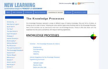 http://newlearningonline.com/learning-by-design/the-knowledge-processes/