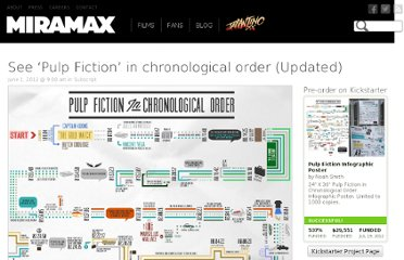 http://www.miramax.com/subscript/pulp-fiction-chronological-order-graphic