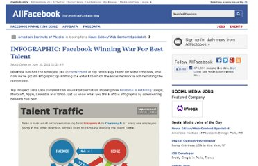 http://allfacebook.com/infographic-facebook-winning-war-for-best-talent_b46481
