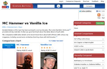 http://www.diffen.com/difference/MC_Hammer_vs_Vanilla_Ice