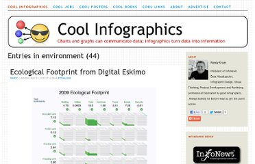 http://www.coolinfographics.com/blog/tag/environment?currentPage=2