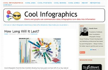 http://www.coolinfographics.com/blog/2009/4/29/how-long-will-it-last.html