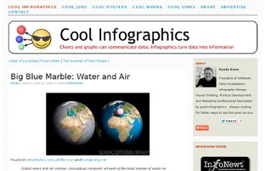 http://www.coolinfographics.com/blog/2008/6/28/big-blue-marble-water-and-air.html