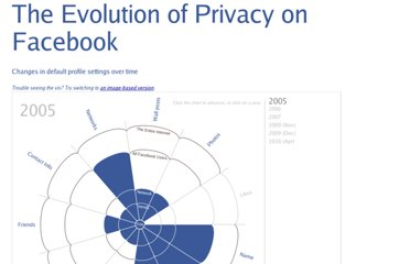 http://mattmckeon.com/facebook-privacy/
