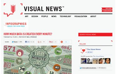http://www.visualnews.com/2012/06/19/how-much-data-created-every-minute/