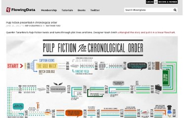 http://flowingdata.com/2012/06/22/pulp-fiction-presented-in-chronological-order/