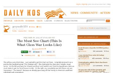http://www.dailykos.com/story/2011/03/09/954301/-The-Must-See-Chart-This-Is-What-Class-War-Looks-Like